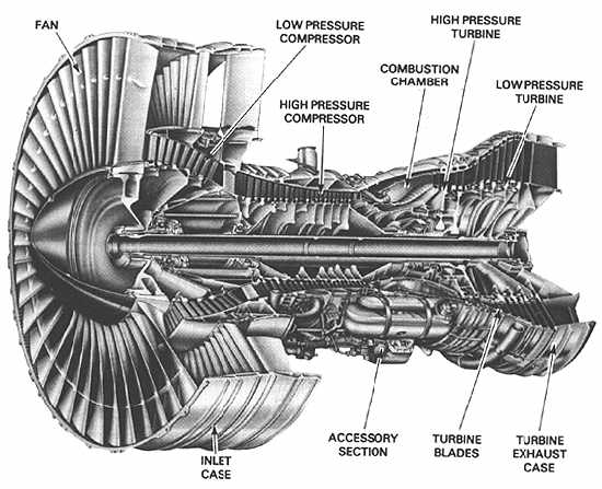 Homepage For Ed Dumas Physics Lectures. Pratt Whitney Jt9d Highbypass Turbofan Engine. Wiring. Diagram Of A Turbofan Jet Engine At Scoala.co